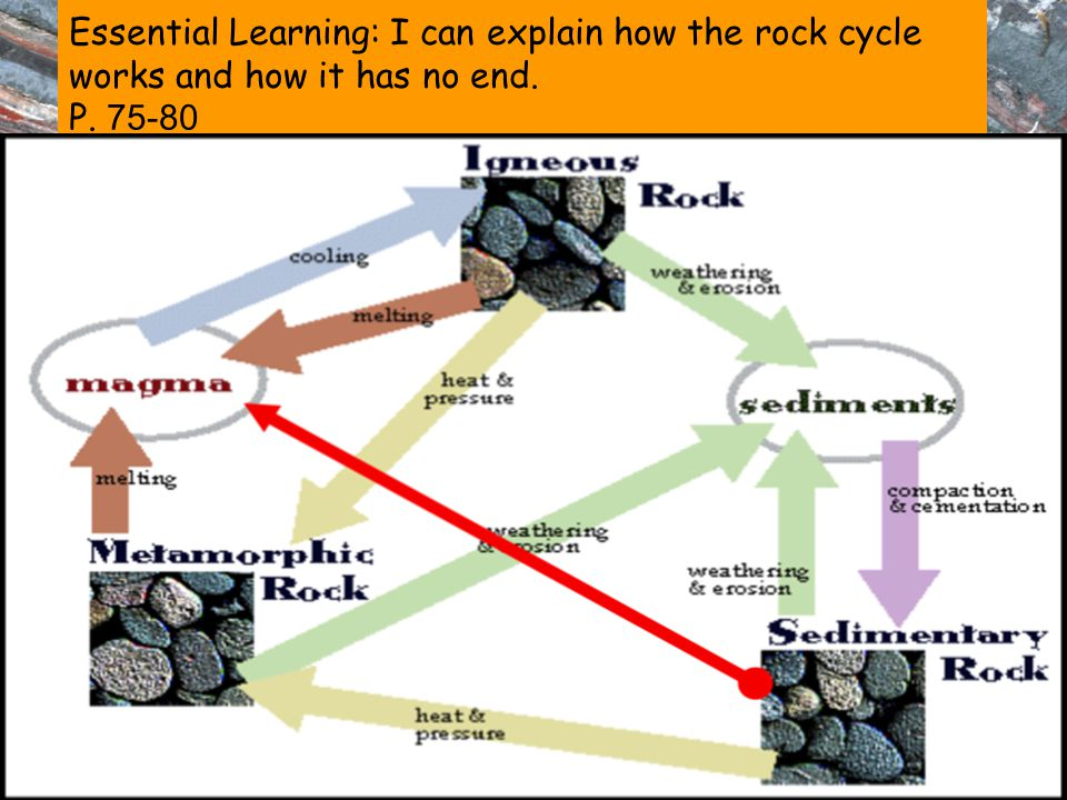 Essential Learning: I can explain how the rock cycle works and how it has no end.