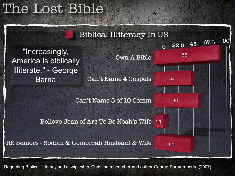 Increasingly, America is biblically illiterate. - George Barna