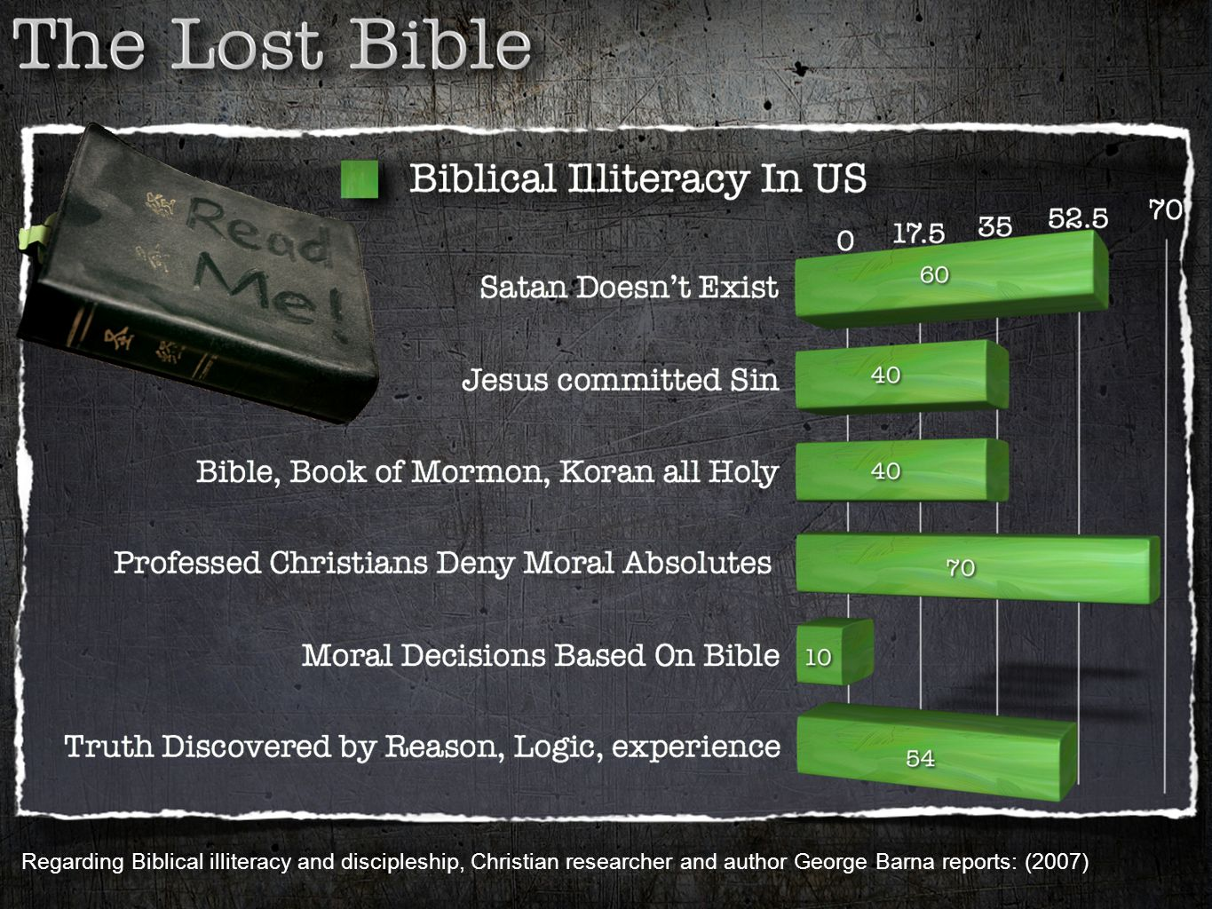 Regarding Biblical illiteracy and discipleship, Christian researcher and author George Barna reports: (2007)