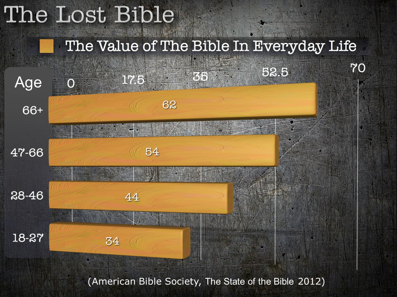 (American Bible Society, The State of the Bible 2012)