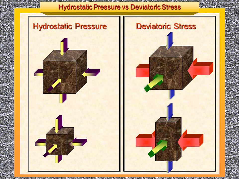 Hydrostatic Pressure vs Deviatoric Stress