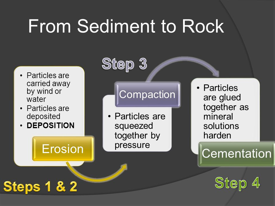 From Sediment to Rock Step 3 Step 4 Steps 1 & 2 Erosion Compaction