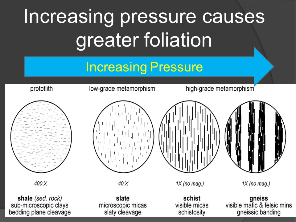 Increasing pressure causes greater foliation