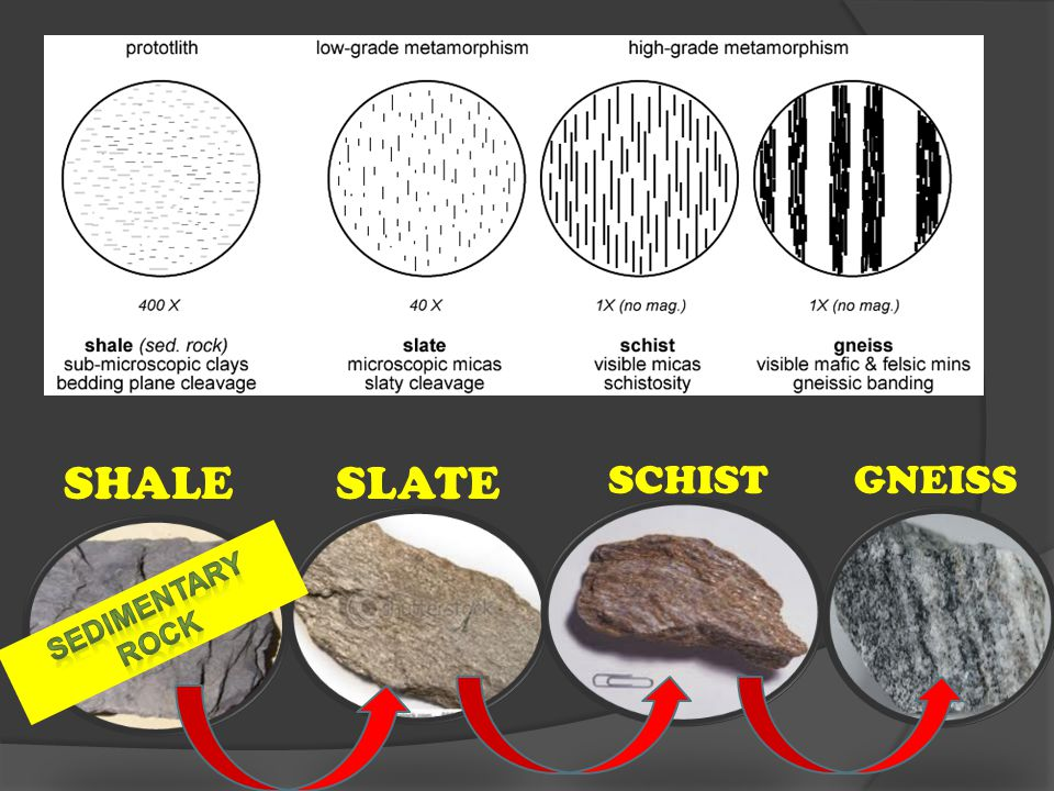 SHALE SLATE SCHIST GNEISS SEDIMENTARY ROCK