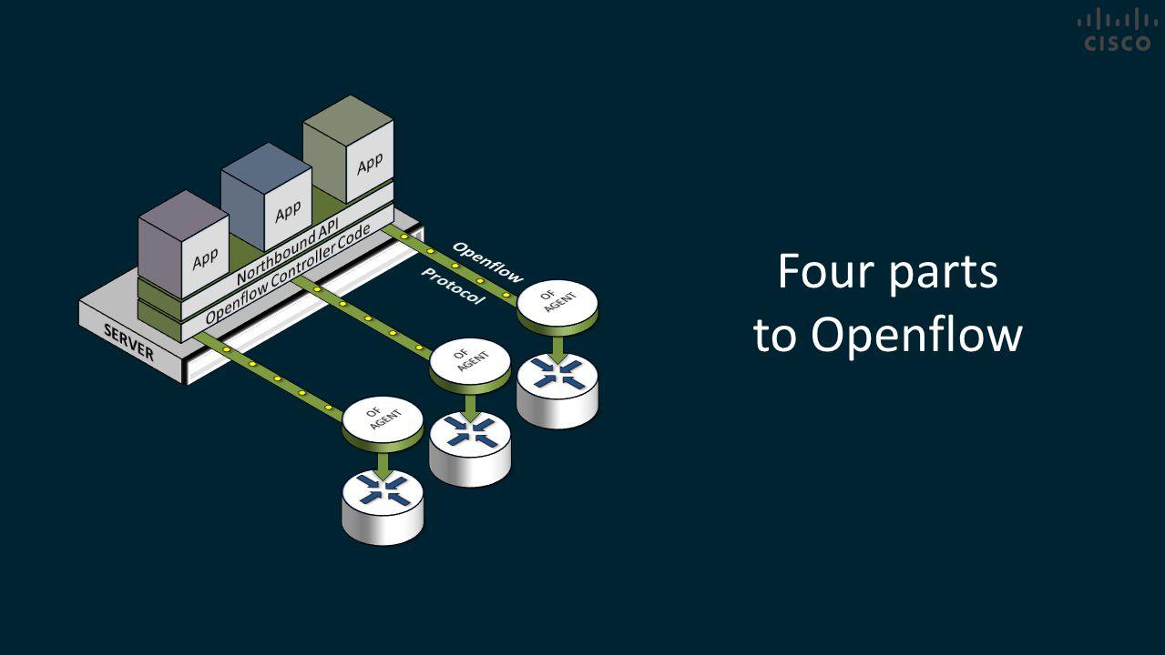 Openflow Controller Code