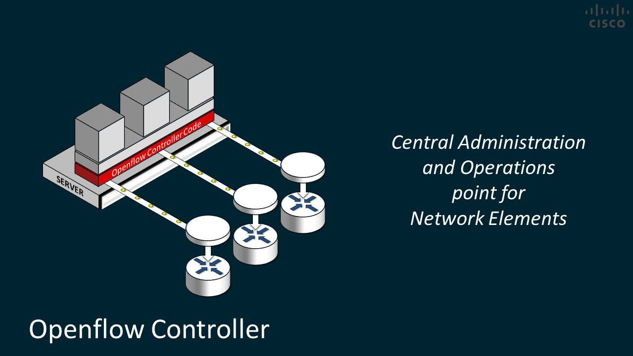Openflow Controller Central Administration and Operations point for