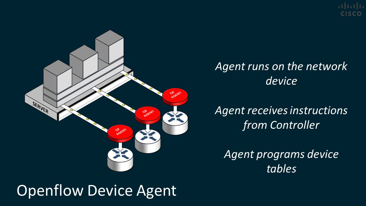 Openflow Device Agent Agent runs on the network device