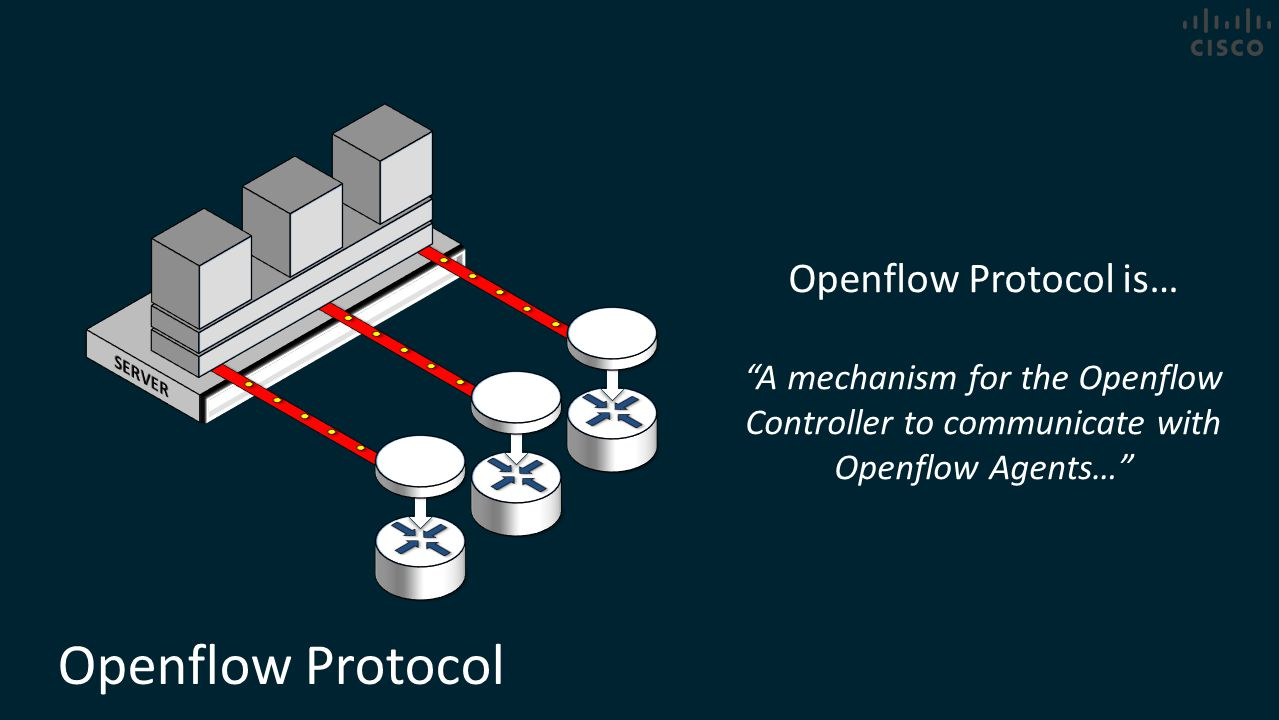 Openflow Protocol Openflow Protocol is…