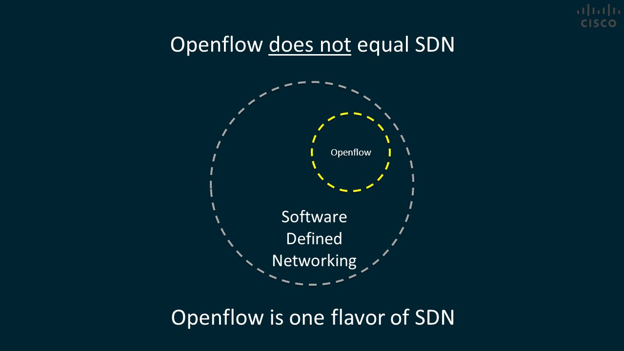 Openflow does not equal SDN