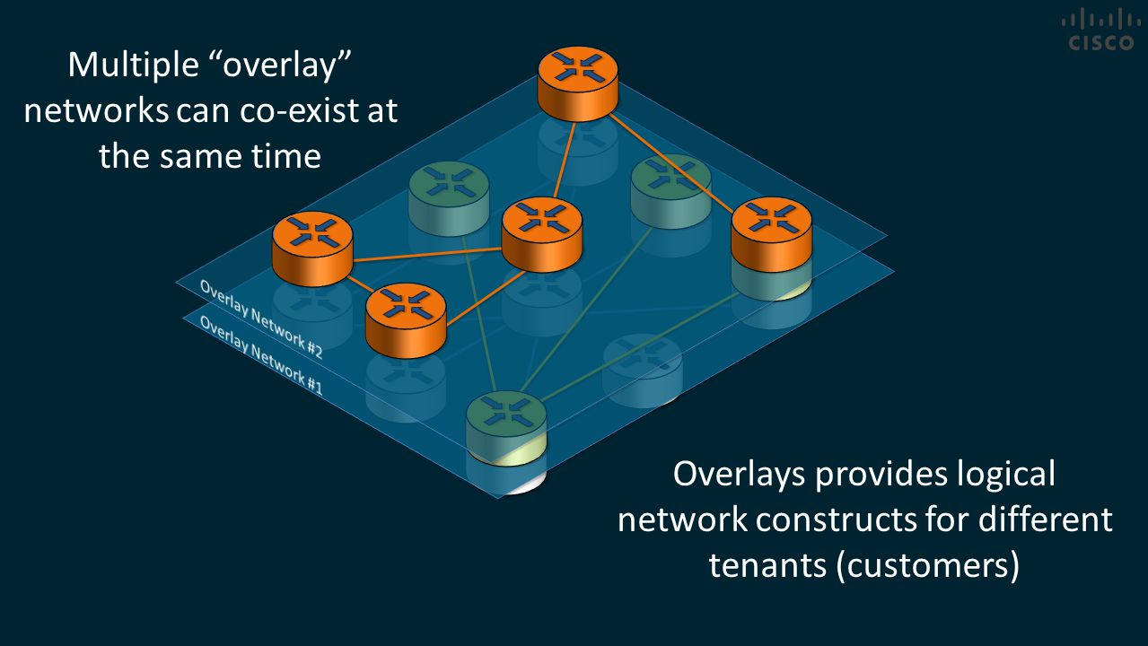 Multiple overlay networks can co-exist at the same time