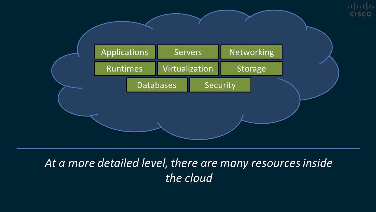 At a more detailed level, there are many resources inside the cloud