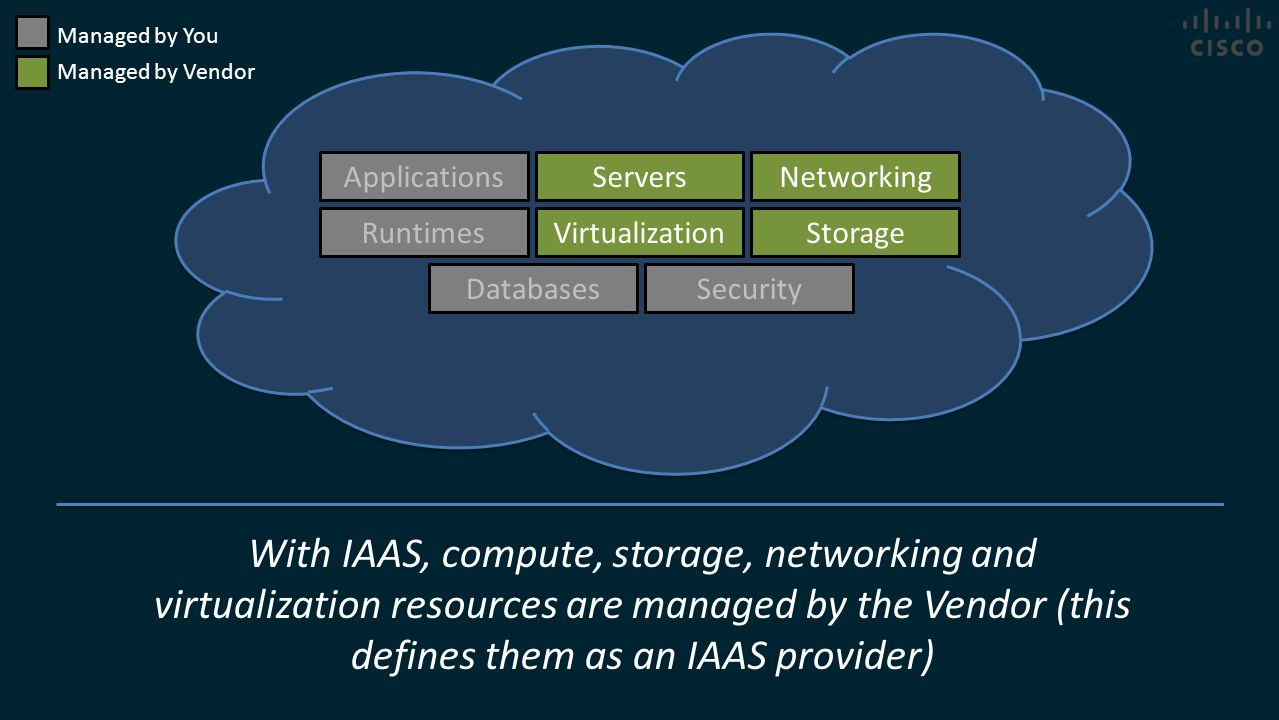 Managed by You Managed by Vendor. Applications. Servers. Networking. Runtimes. Virtualization.