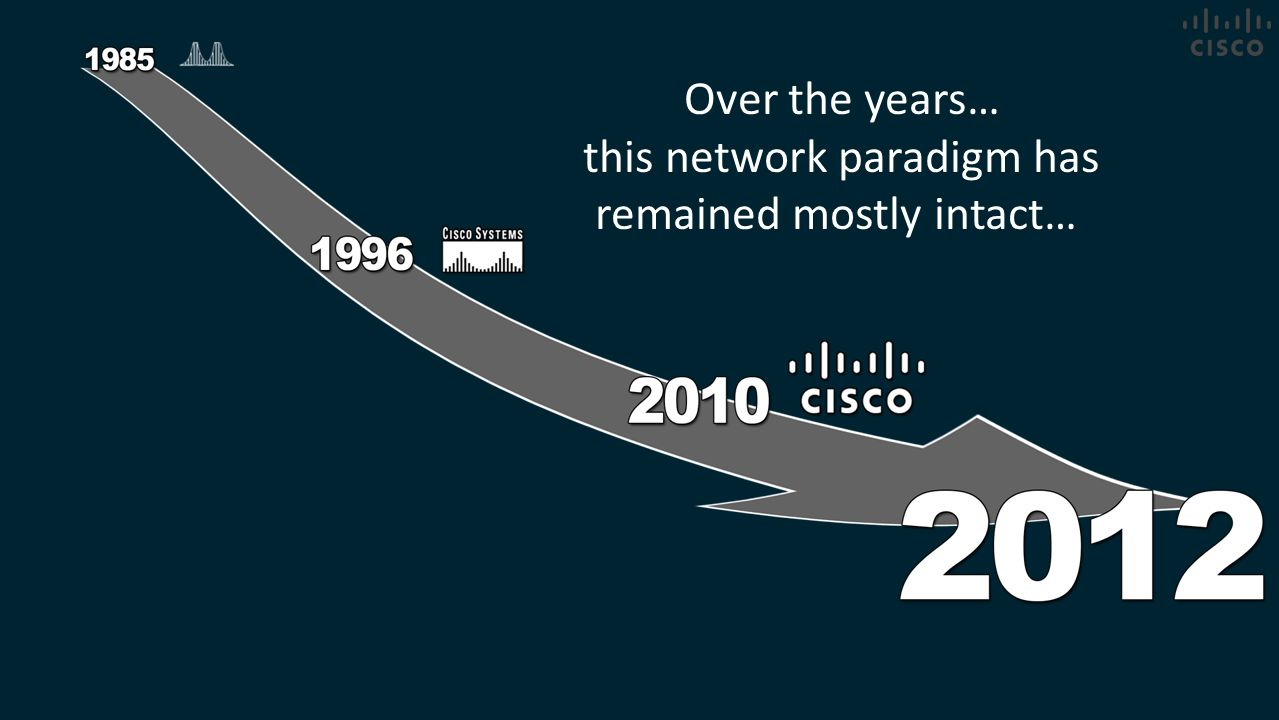 this network paradigm has remained mostly intact…