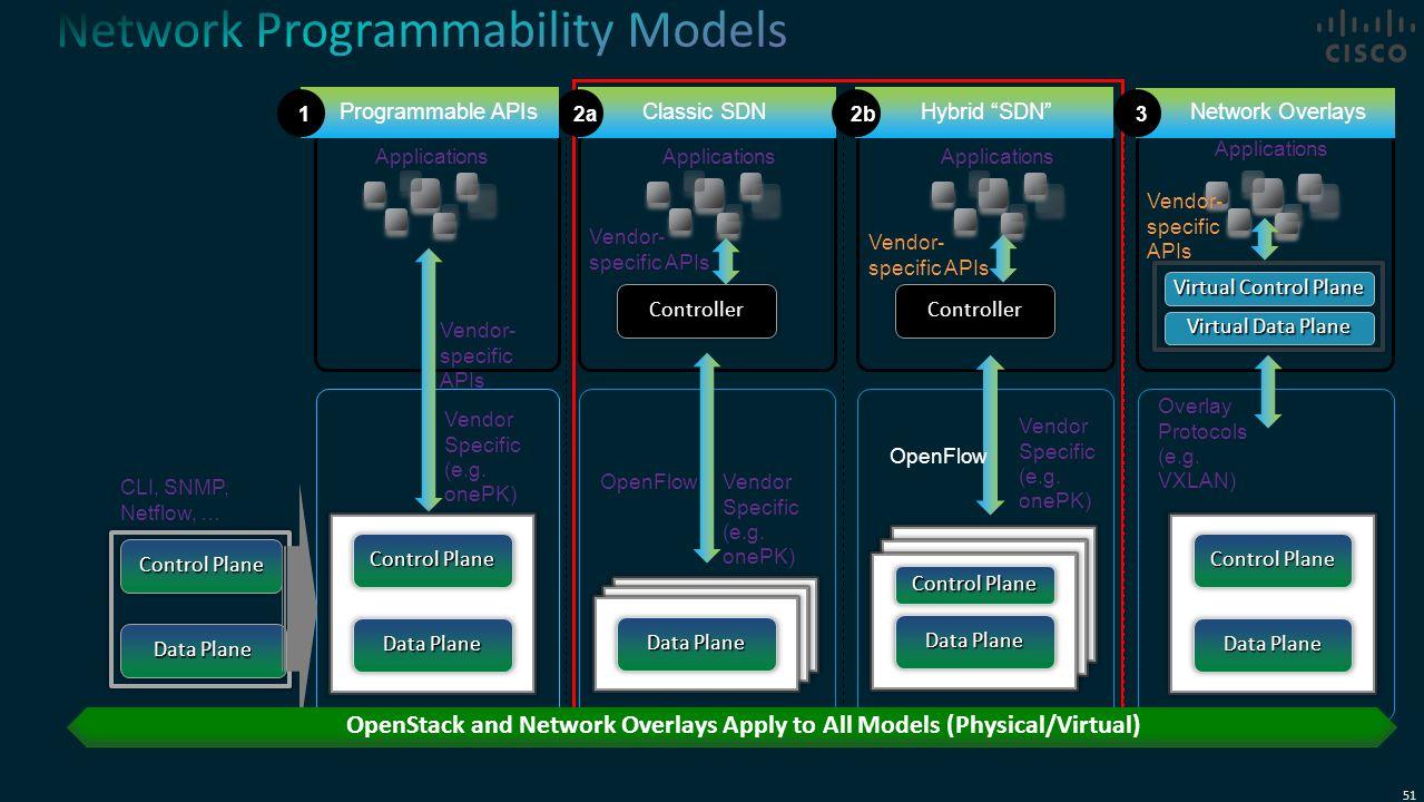 Network Programmability Models