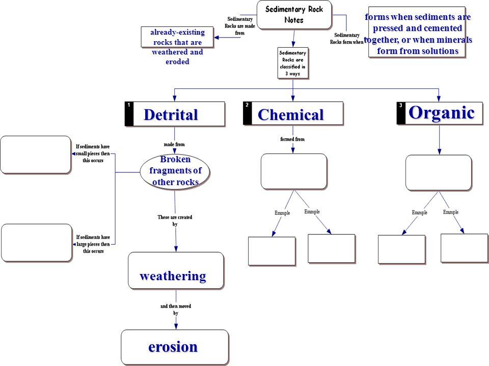 Organic Detrital Chemical erosion weathering