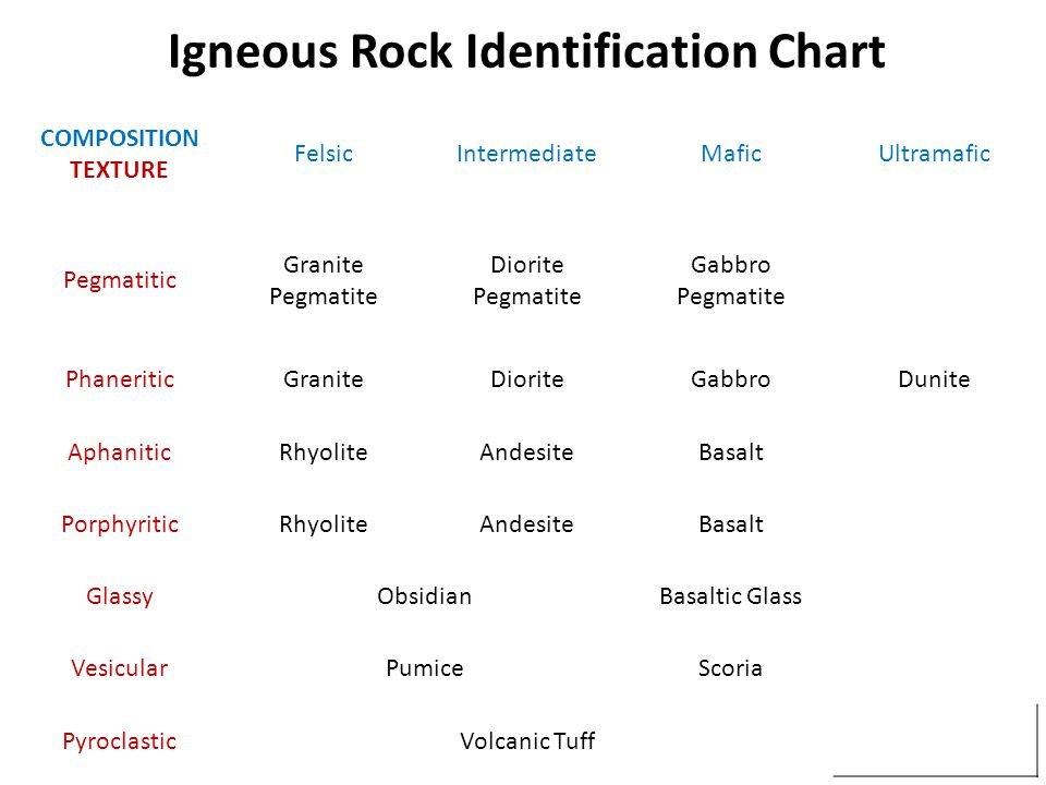 Igneous Rock Identification Chart