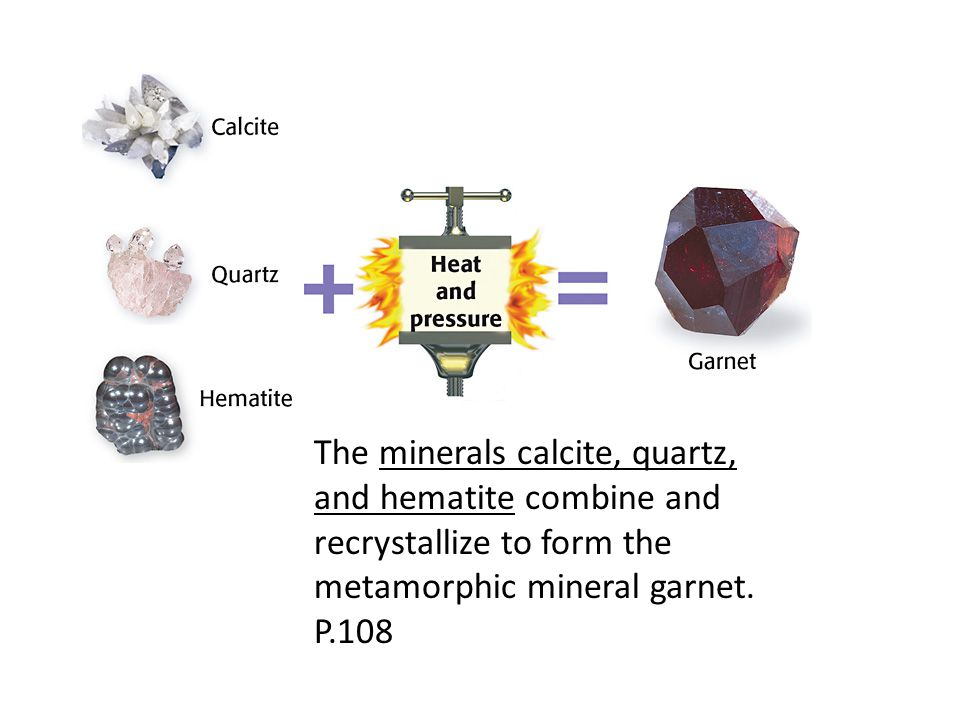 The minerals calcite, quartz, and hematite combine and recrystallize to form the metamorphic mineral garnet.