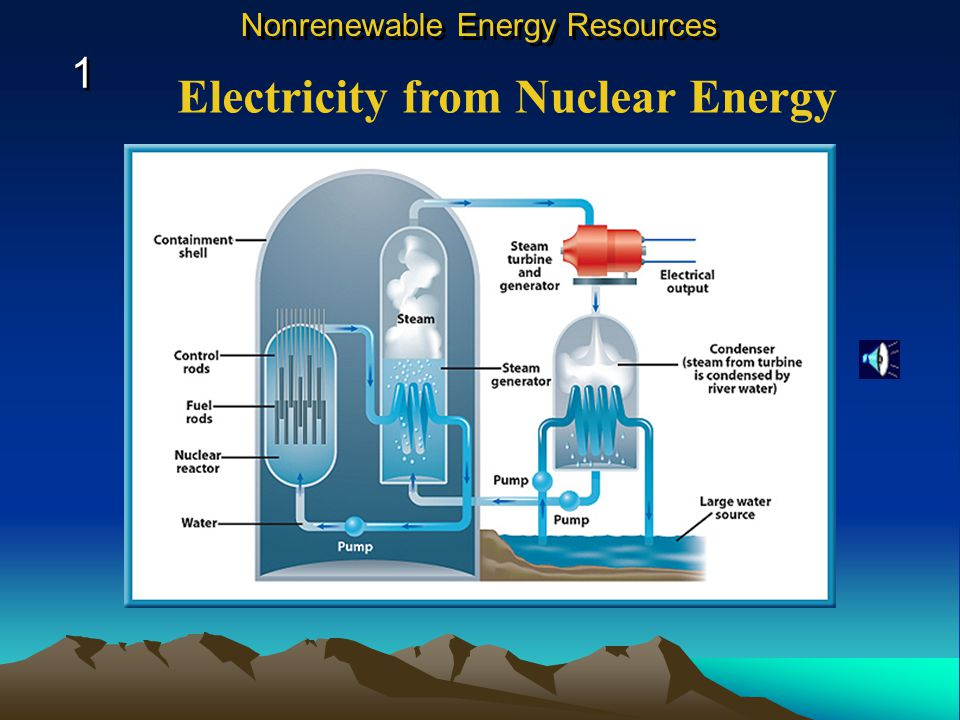 Electricity from Nuclear Energy