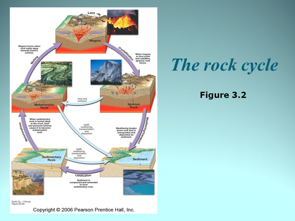 The rock cycle Figure 3.2