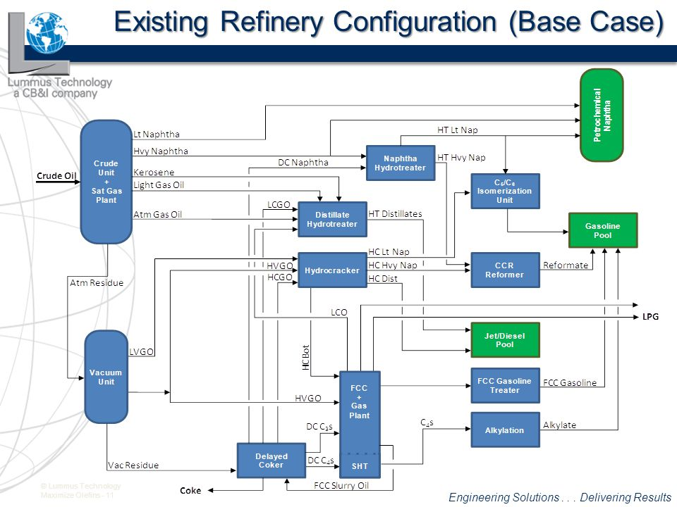Existing Refinery Configuration (Base Case)