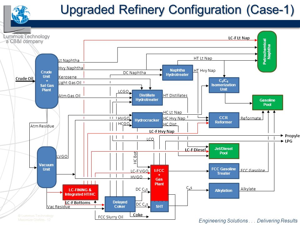 Upgraded Refinery Configuration (Case-1)