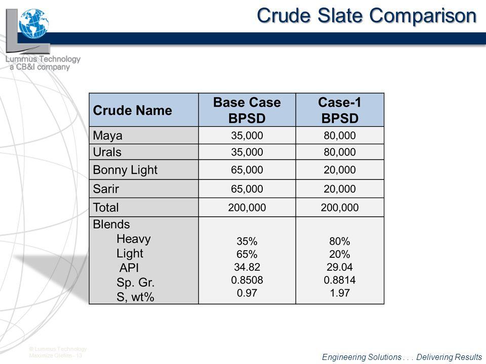 Crude Slate Comparison