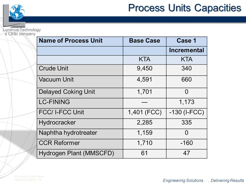 Process Units Capacities