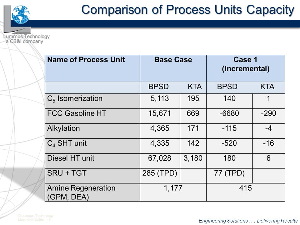 Comparison of Process Units Capacity