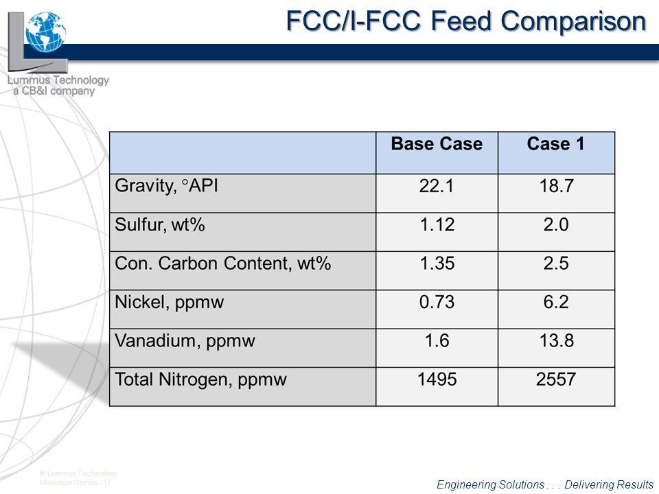 FCC/I-FCC Feed Comparison