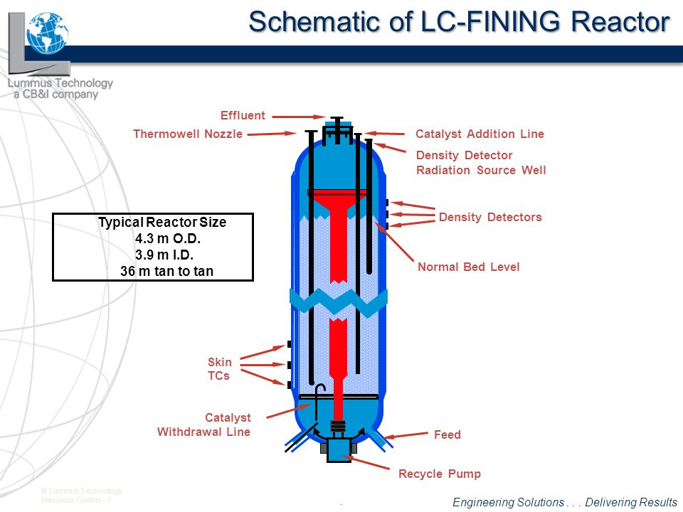 Schematic of LC-FINING Reactor