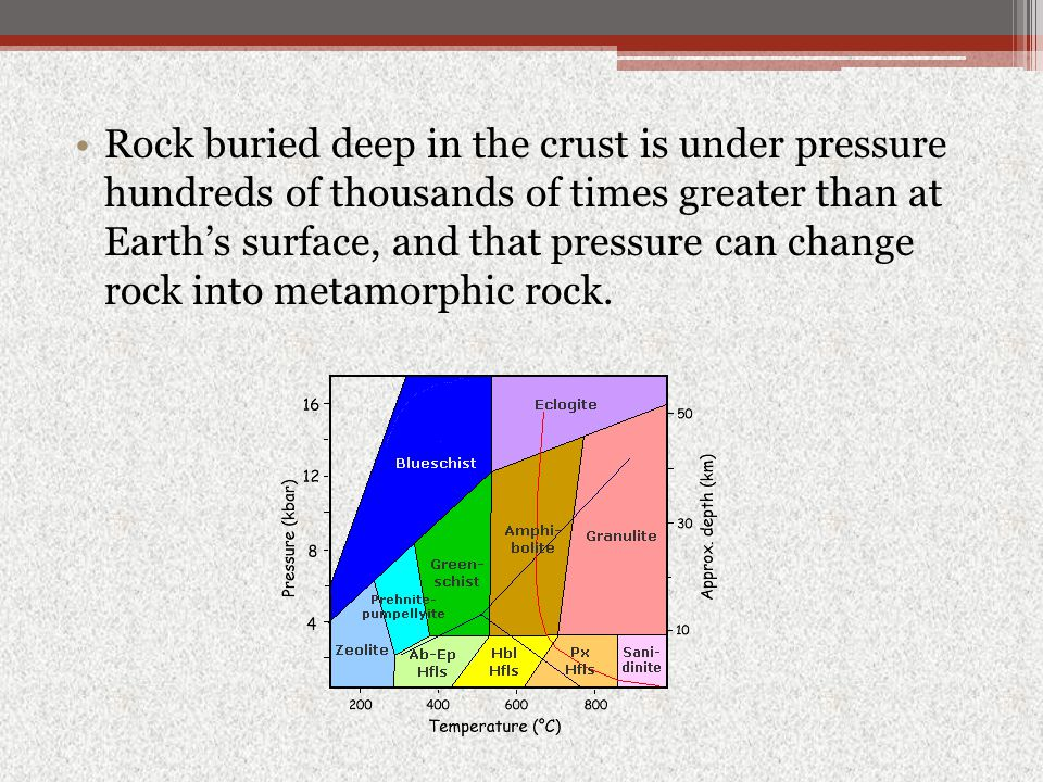 Rock buried deep in the crust is under pressure hundreds of thousands of times greater than at Earth's surface, and that pressure can change rock into metamorphic rock.
