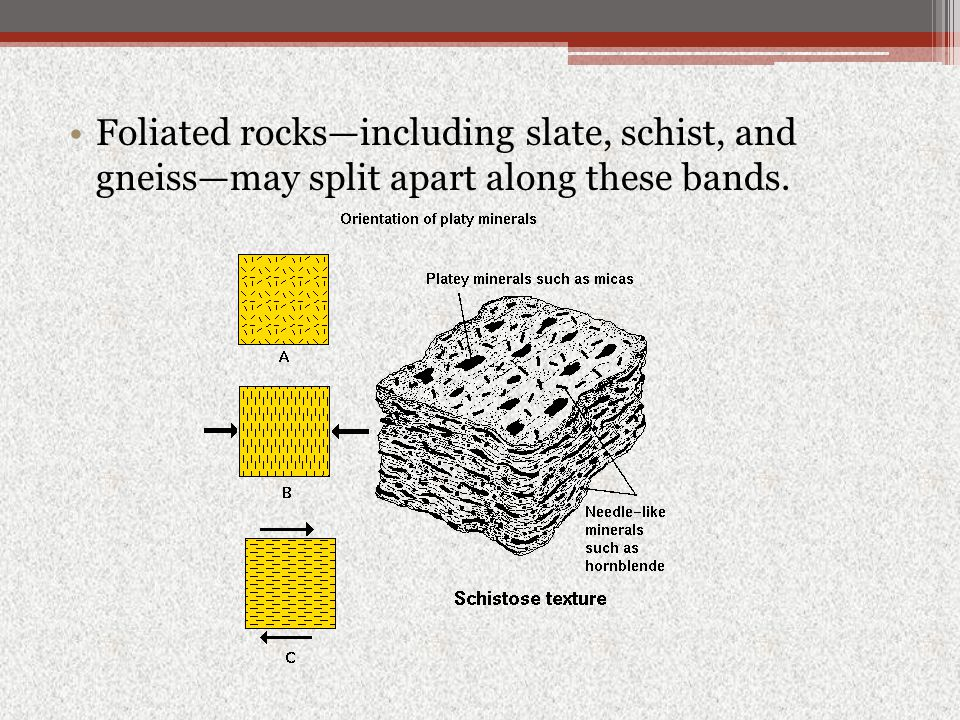 Foliated rocks—including slate, schist, and gneiss—may split apart along these bands.