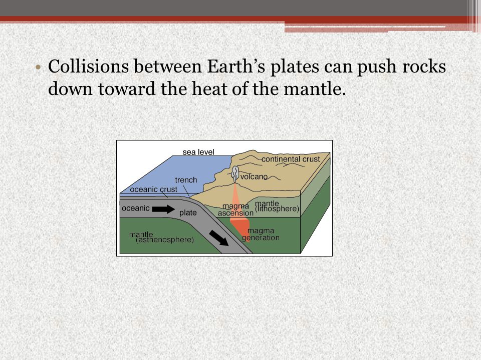 Collisions between Earth's plates can push rocks down toward the heat of the mantle.