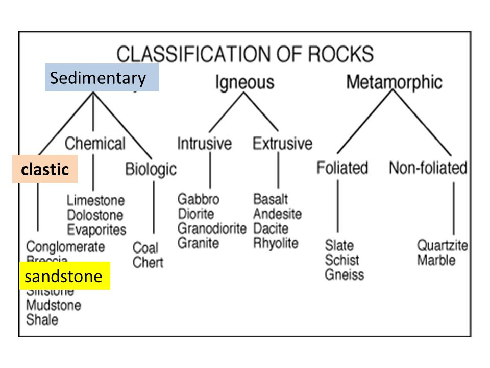 Sedimentary clastic sandstone