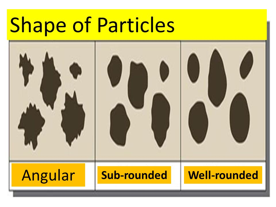 Shape of Particles Angular Sub-rounded Well-rounded