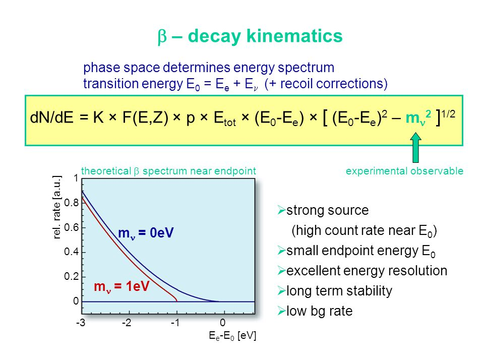 b – decay kinematics phase space determines energy spectrum. transition energy E0 = Ee + En (+ recoil corrections)