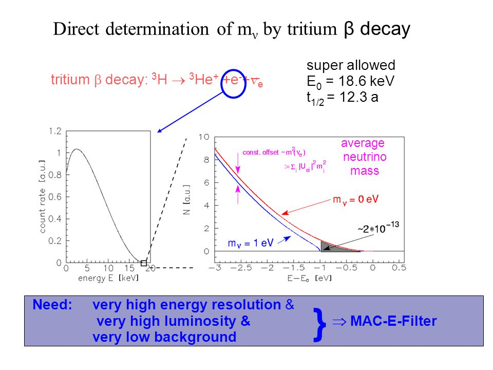 Direct determination of mν by tritium β decay