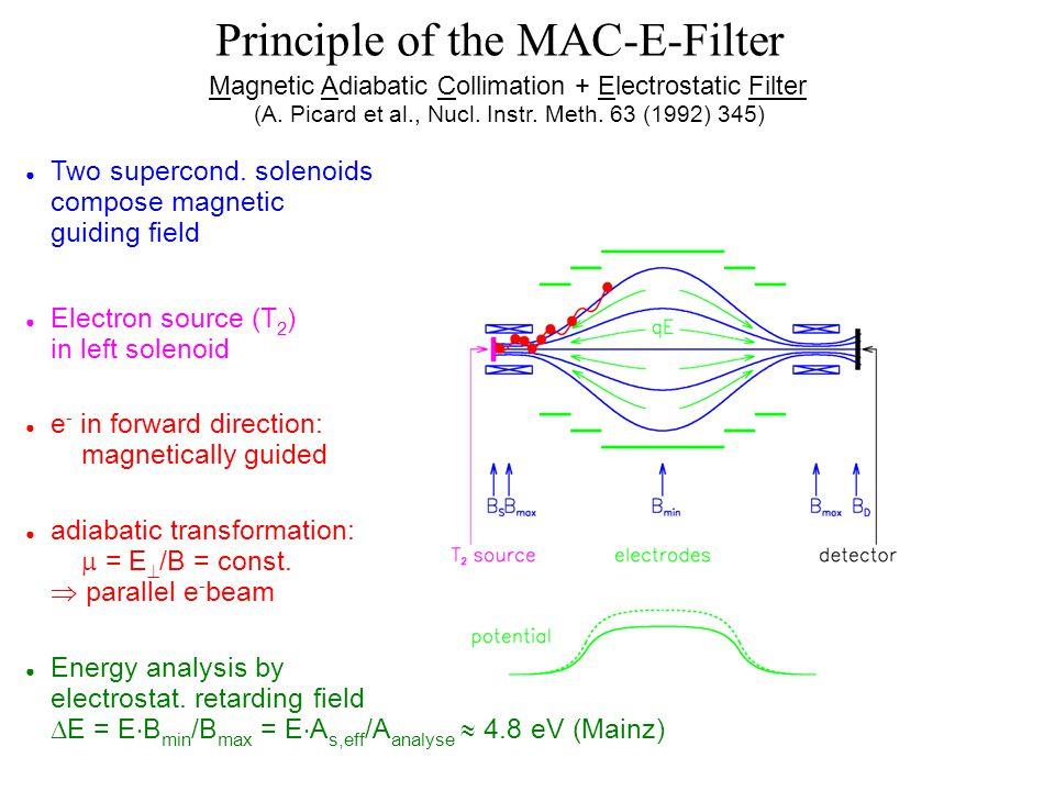 Principle of the MAC-E-Filter