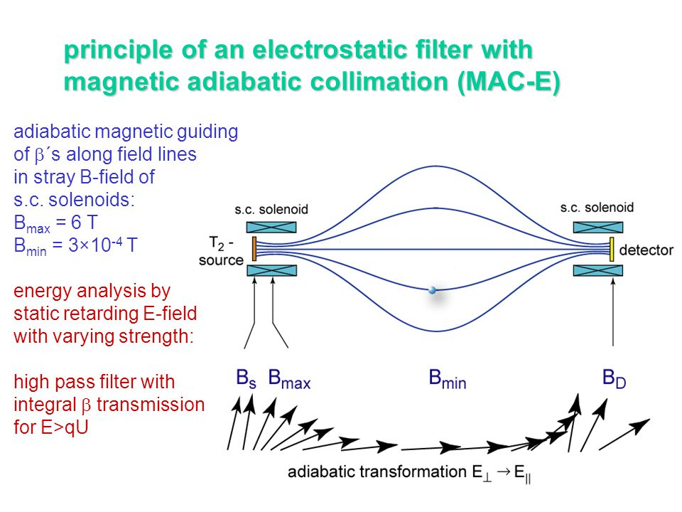 principle of an electrostatic filter with
