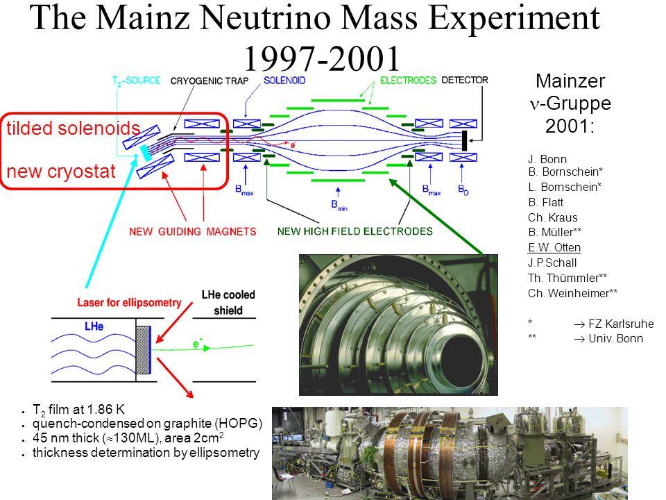The Mainz Neutrino Mass Experiment 1997-2001