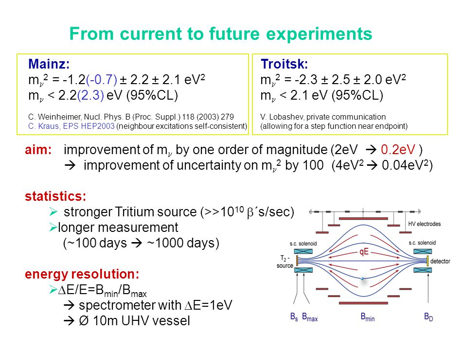 From current to future experiments