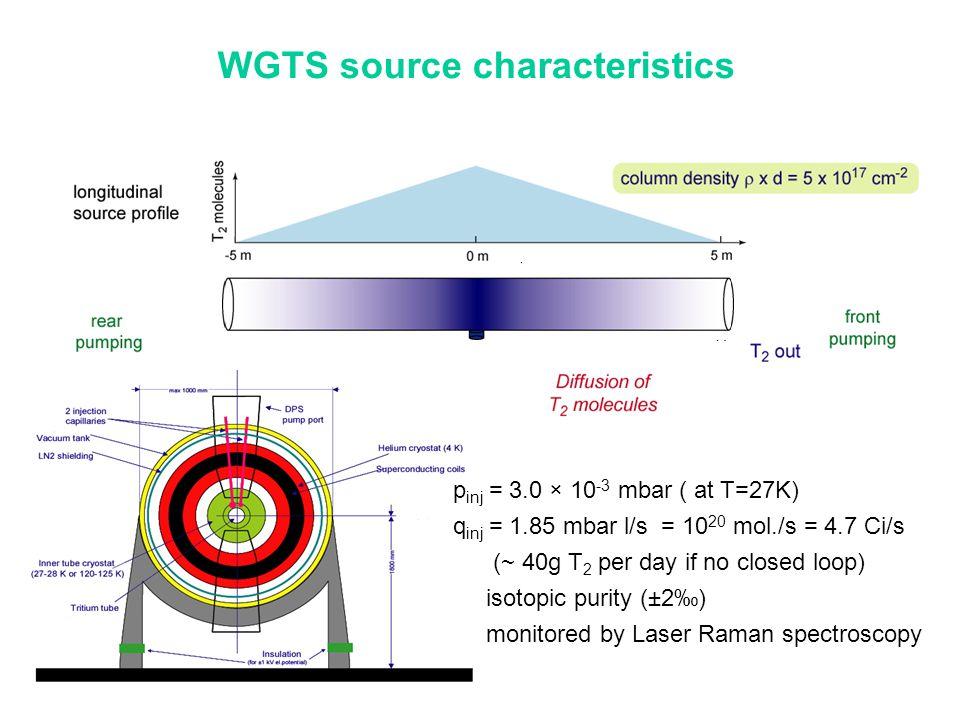 WGTS source characteristics