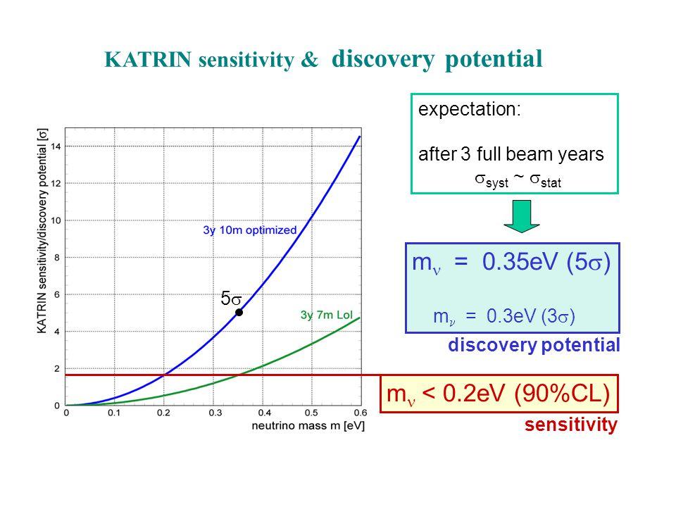 KATRIN sensitivity & discovery potential