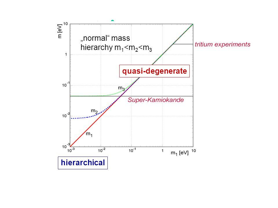 neutrino masses and schemes