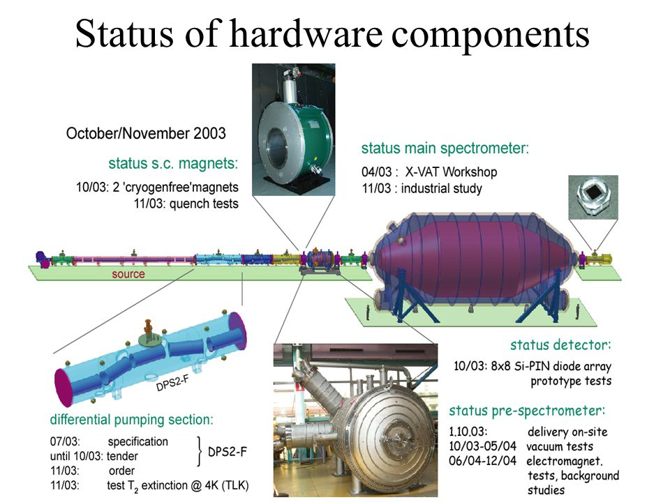 Status of hardware components