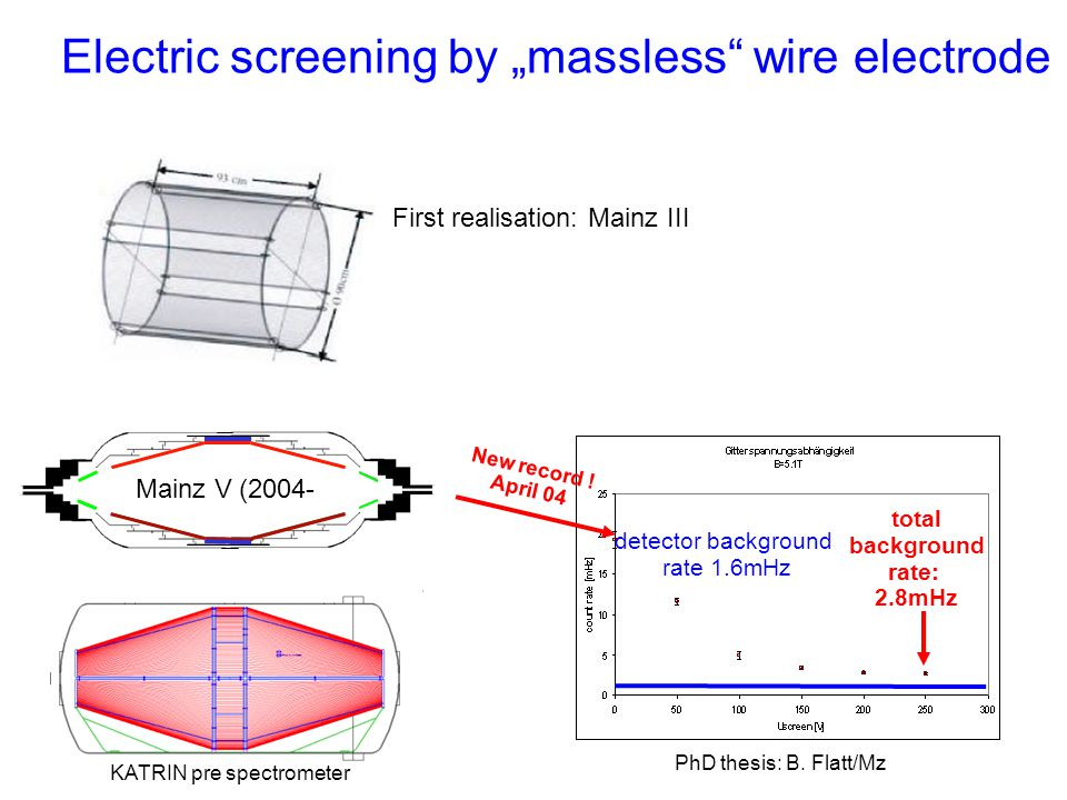 "Electric screening by ""massless wire electrode"