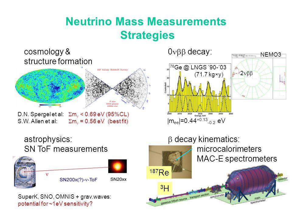 Neutrino Mass Measurements
