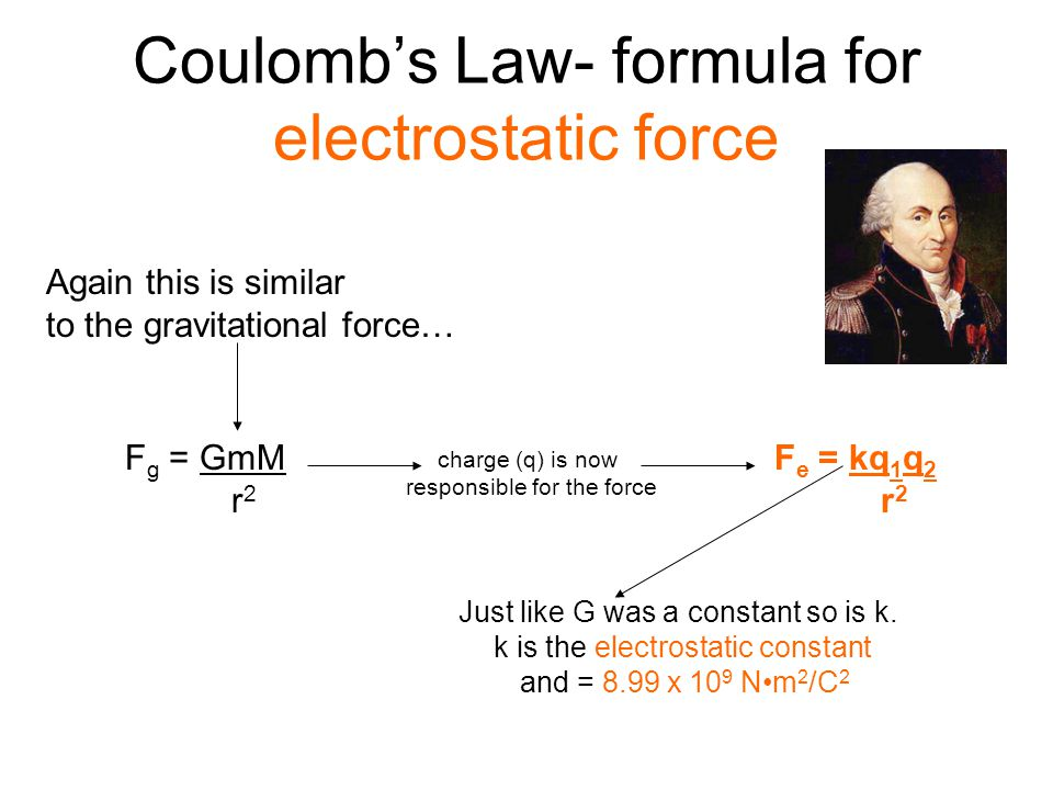 Coulomb's Law- formula for electrostatic force
