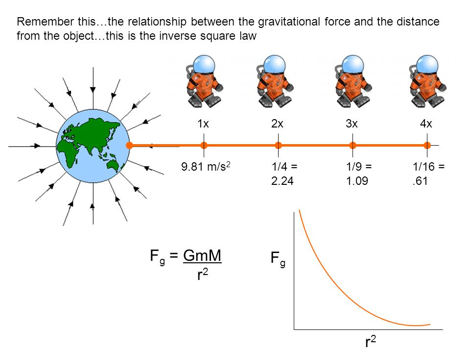 Remember this…the relationship between the gravitational force and the distance