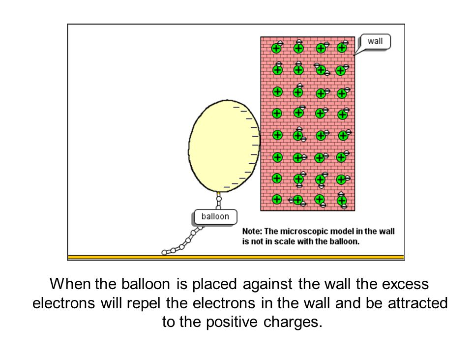 When the balloon is placed against the wall the excess